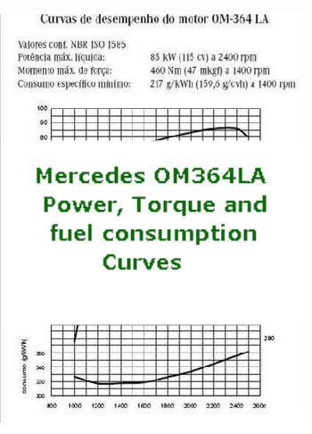 Mercedes OM364LA performance curves