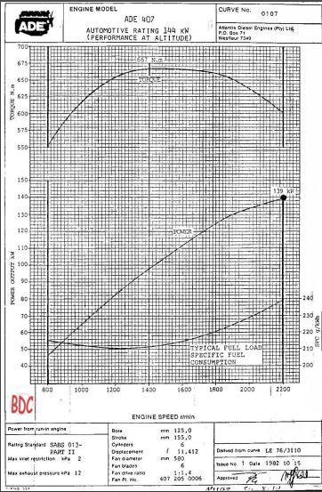 ADE 407 performance data sheets p1