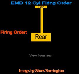 EMD 12-cylinder firing order