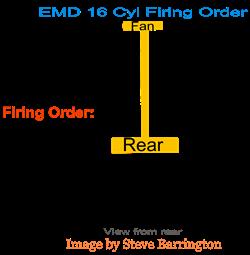 EMD 16-cylinder firing order
