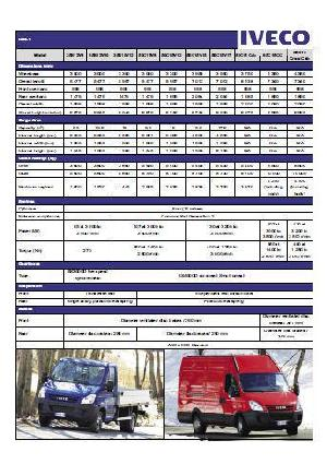 Iveco Daily truck models